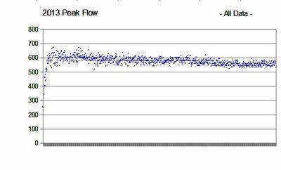 2013 Peak Flow All Data.jpg