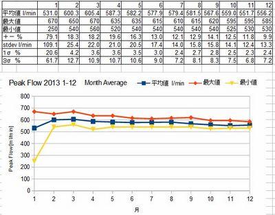 2013 Peak Flow Monthly Average.jpg