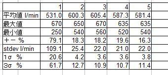 平成24年1-5月ピークフロー統計.jpg