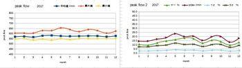 peak flow graph 2017.jpg